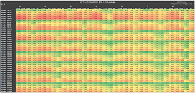 SPX Short Straddle Summary Win Rate version 3