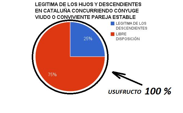 Legítima de los hijos y descendientes en Cataluña concurriendo cónyuge viudo o conviviente pareja estable