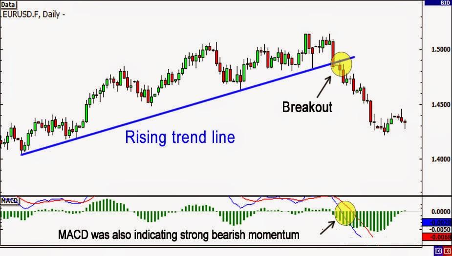 Trendline forex
