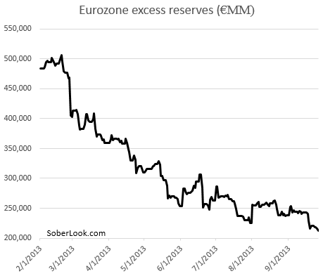 Eurozone's falling excess reserves – is another round of LTRO required? – Sober Look