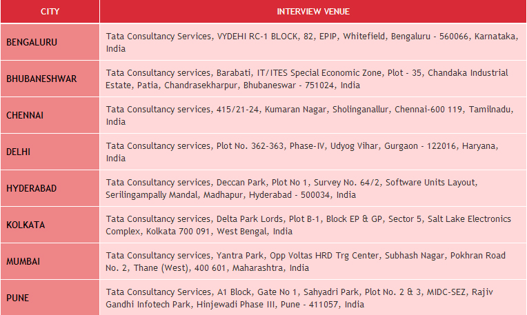 tata consultancy service mnc company The brandguide table above concludes the tata consultancy services(tcs) swot analysis along with its marketing and brand parameters similar analysis has also been done for the competitors of the company belonging to the same category, sector or industry.