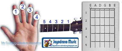 Tehknik Dasar main Gitar