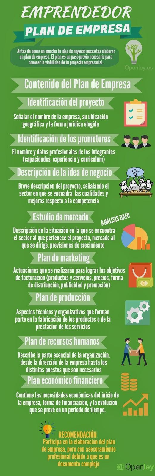 Plan de empresa para emprendedores