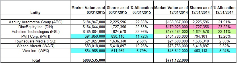One familys blog 0715 below is a spreadsheet that highlights the changes to michael dells msd capital us long stock portfolio as of q1 2015 for a look at how his portfolio has fandeluxe Choice Image