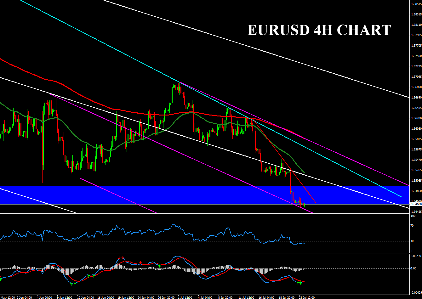 Forex technical analysis strategy