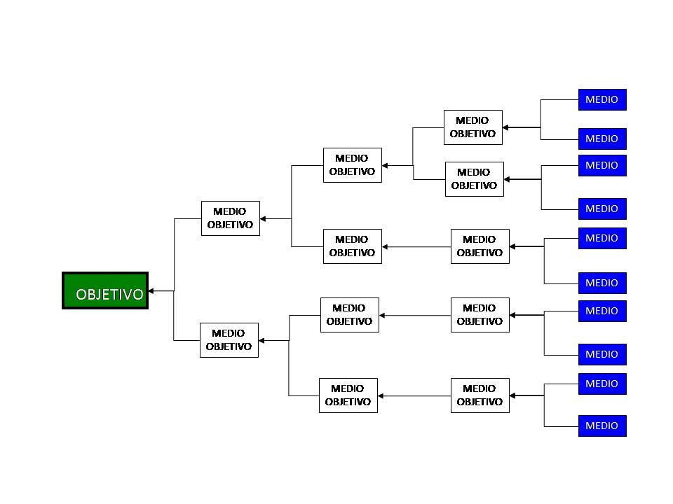 Mejora Continua Total: Diagrama de Árbol