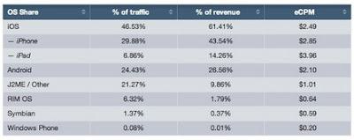 statistic of revenue