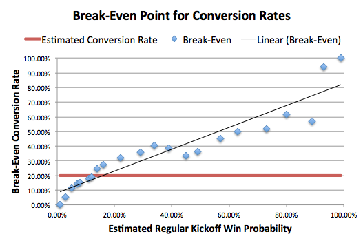 Break Even Point for Conversion Rates