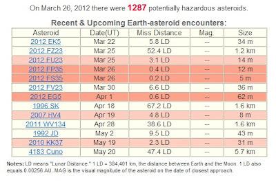 Dos asteroides pasan cerca de la Tierra 26 de Marzo 2012