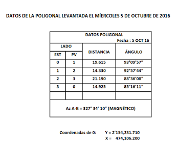 DATOS PARA PRÁCTICA 7 GRUPO 1362