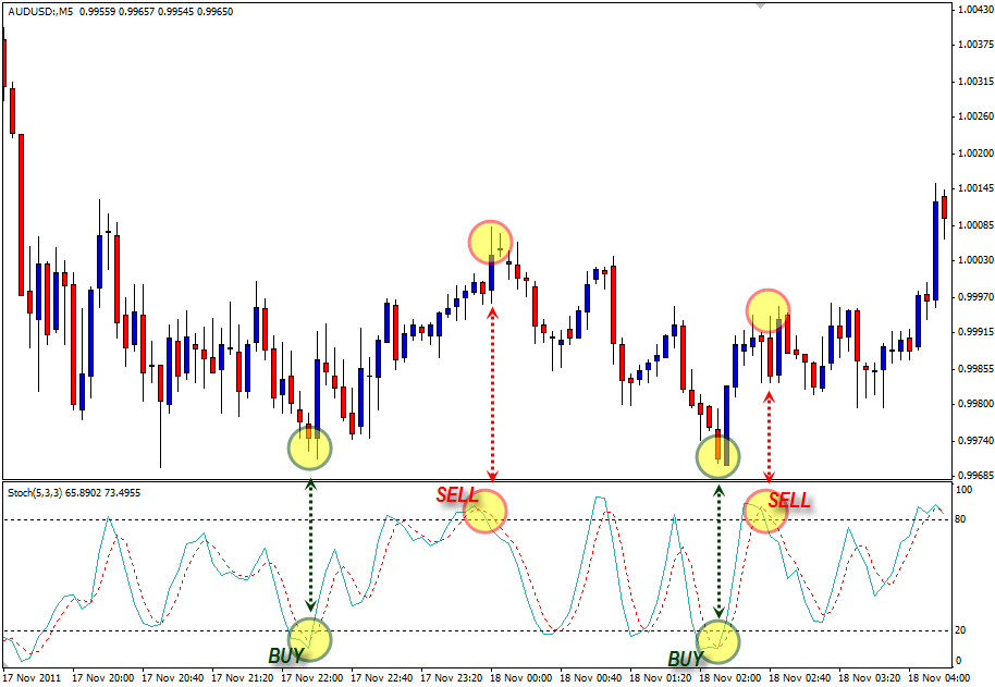 Stochastic oscillator in forex trading