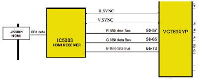 Hình 32d - Tín hiệu vào ra của IC xử lý tín hiệu HDMI