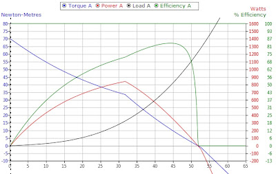 Ebike Kit Torque, Power, Speed, Efficiency Chart