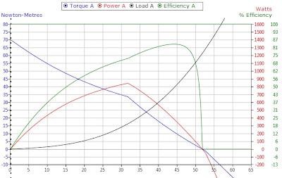 Ebike Kit Torque, Power, Speed, Efficiency Chart