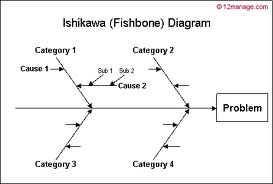 La qualit   en entreprise     Diagramme       d Ishikawa