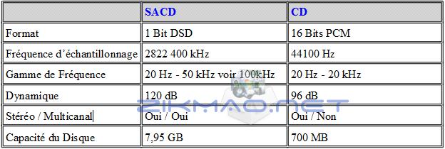 Caractéristiques SACD et CD