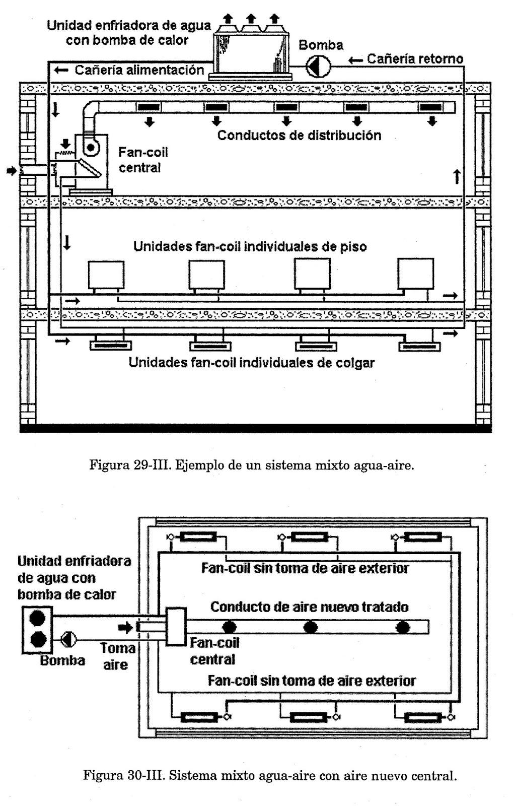 Circuito Hidraulico Mixto : Acondicionamiento termico en la arquitectura: sistema mixto de