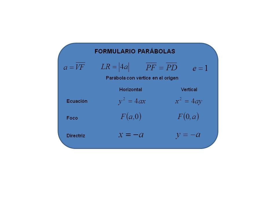 WS MATH: FORMULARIO PARÁBOLA
