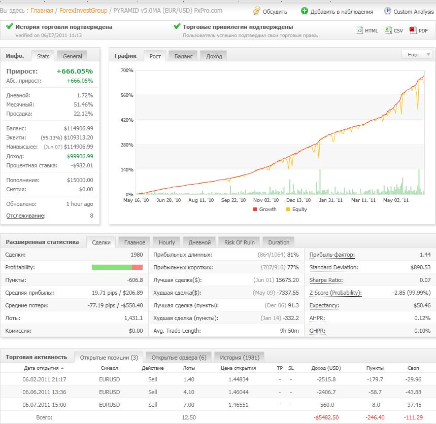 Открытые позиции клиентов maxiforex на рынке дневная форекс стратегия momentum pinball