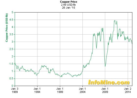 Desmitificando la mineria en el peru precio del cobre for Precio del hierro hoy