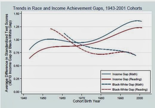 Achievement Gap In Dc Starts In Infancy >> Thoughts On Education Policy How Does Poverty Influence Academic