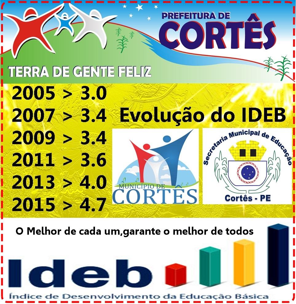 Resultado do IDEB