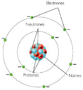 particulas del átomo