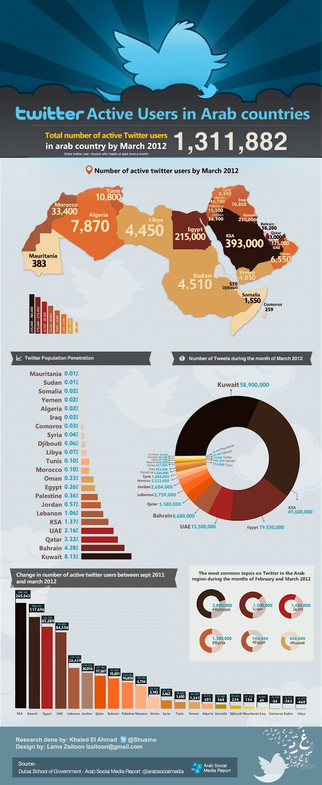 Món àrab islam ús internet twitter i facebook