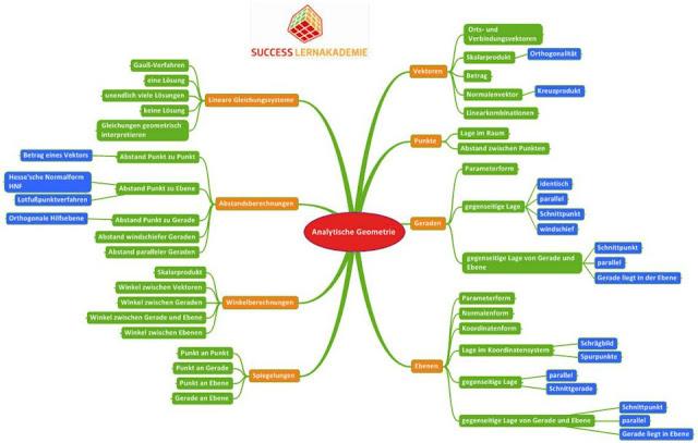 successlounge for learning mind maps zur abi vorbereitung in mathe. Black Bedroom Furniture Sets. Home Design Ideas