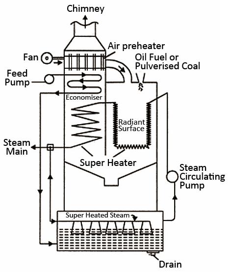 Mechanical Technology  Working Of Loeffler Boiler