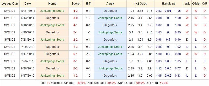 Kèo thơm chắc thắng Jonkopings Sodra vs Degerfors