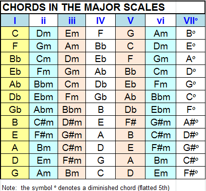 Playing Bass Chords In The Major Scales