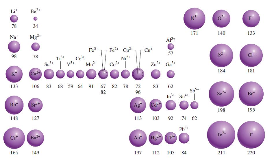 Quimica 22 propiedades atmicas y su variacin peridica un tomo neutro que se convierte en un ion se espera que cambie su radio si forma un anin el radio aumenta por la carga nuclear es constante pero la urtaz Gallery