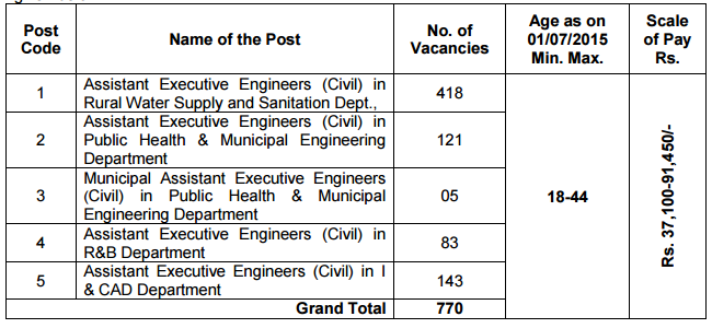 Civil TSPSC aee post details