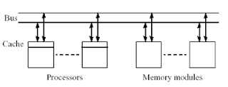 Programming With Shared Memory - Single Bus Architecture