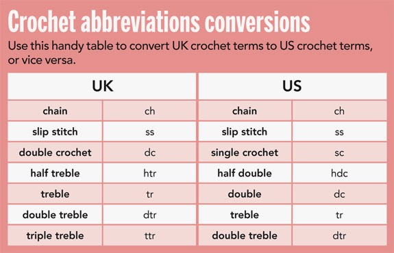 UK/US Crochet Conversion