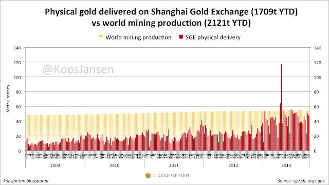 """demande d'or chinoise, et """"orientale""""/ vers un changement de paradigme SGE+weekly+41"""