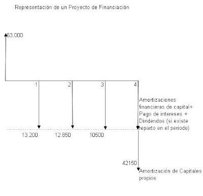 ejemplo-dimension-financiera-para-calcular-tasa-actualizacion-o-tasa-descuento