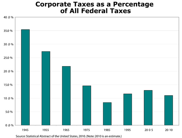 corporate tax notes