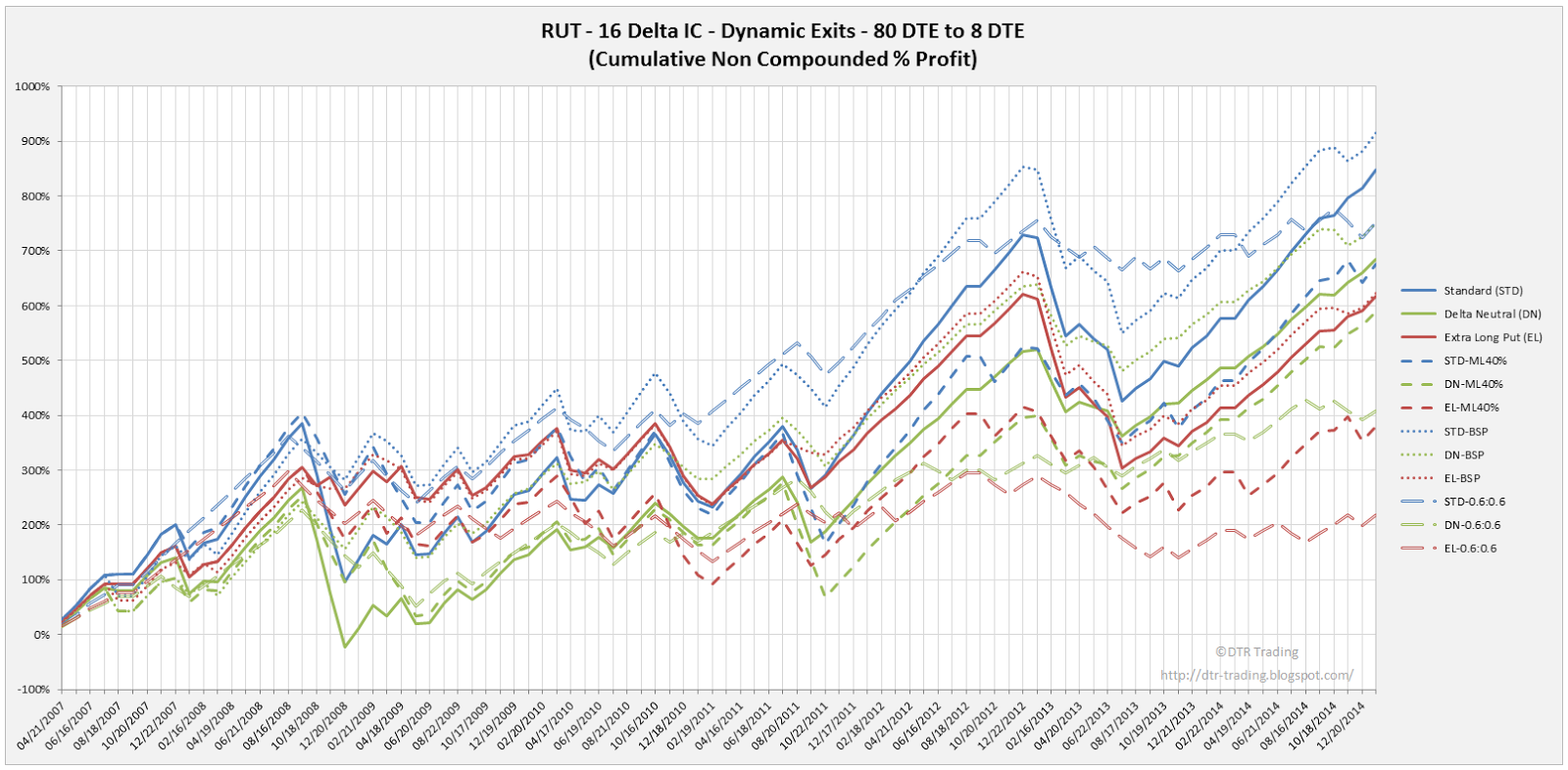 Iron Condor Dynamic Exit Equity Curves RUT 80 DTE 16 Delta All Versions