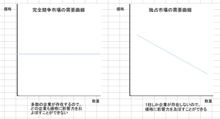 需要曲線の比較