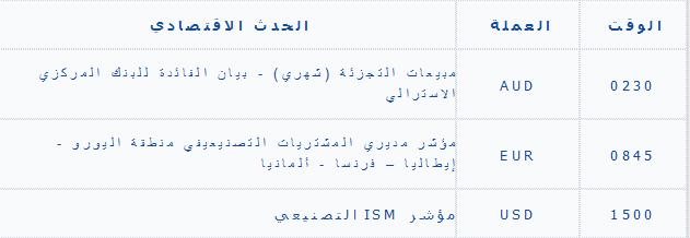 تحليل الثلاثاء اليومي للأصول 10/1/2013