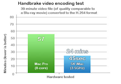 Mac Handbrake video encoding test