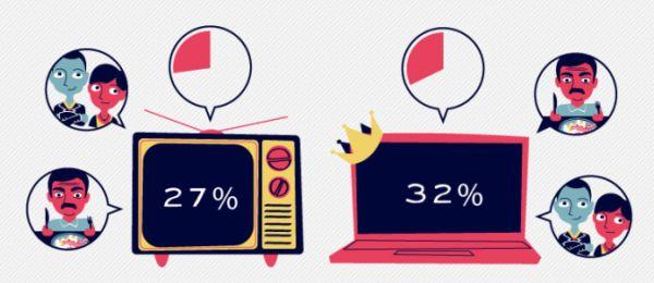 Internet esta matando a la television de a poco