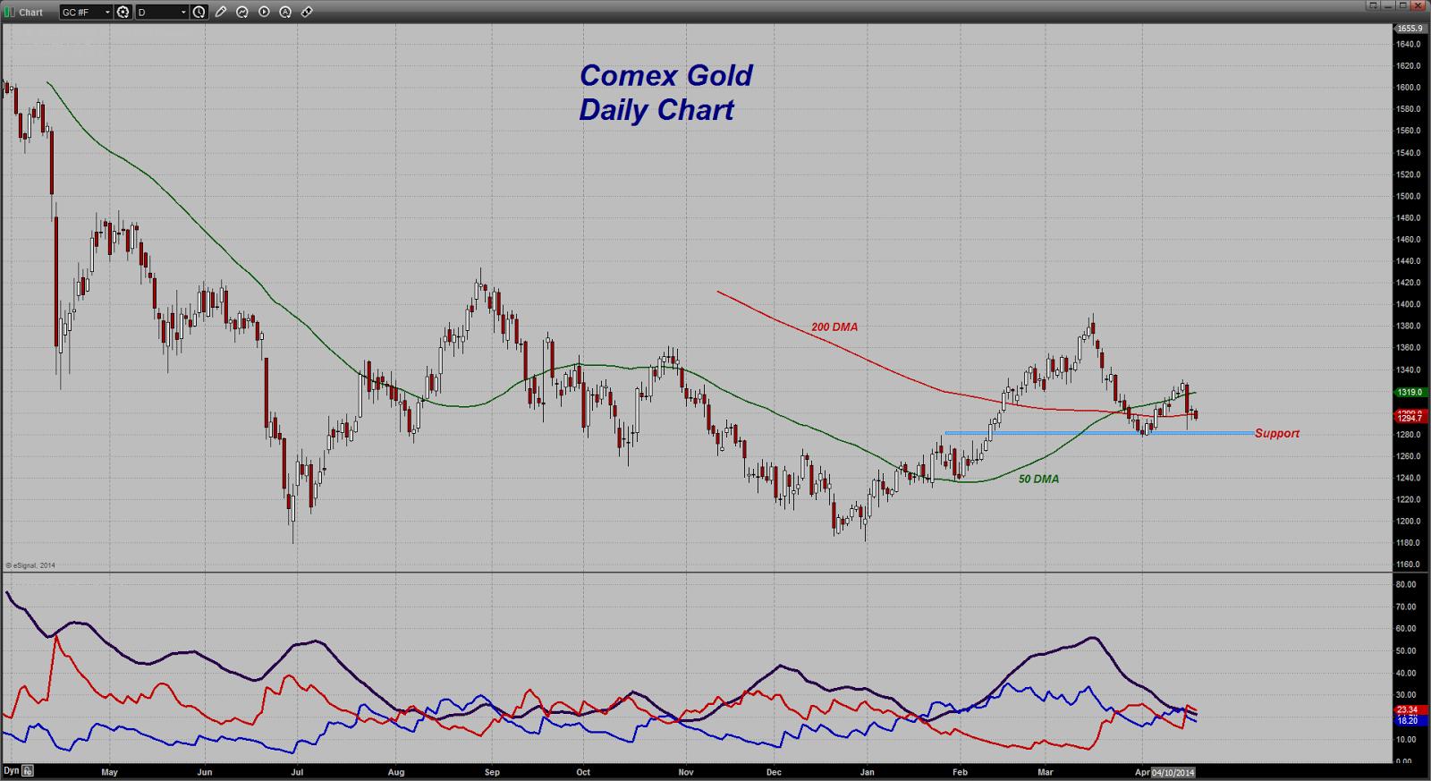 prix de l'or, de l'argent et des minières / suivi quotidien en clôture - Page 12 Chart20140417123149