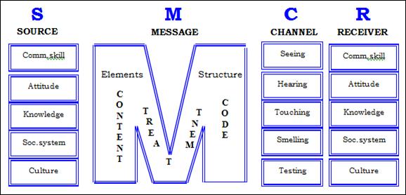Model komunikasi berlo coursework academic writing service model komunikasi berlo ccuart Image collections