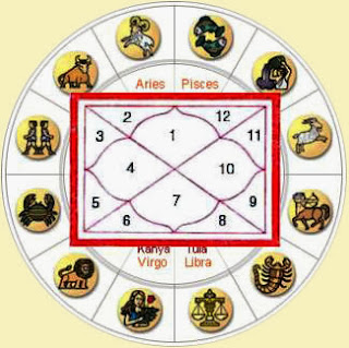 Forecasts for Different Zodiac Sign for Diwali 2013
