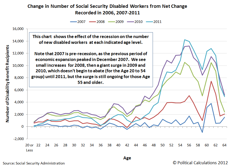 Change in Number of Social Security Disabled Workers from Net Change Recorded in 2006, 2007-2011