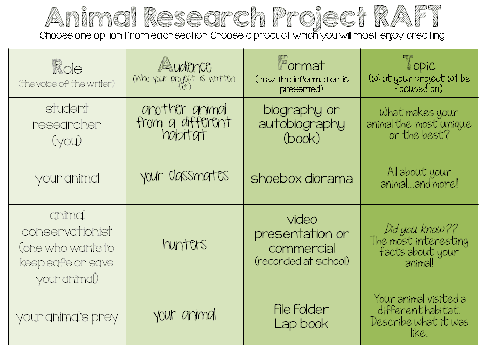 raft writing strategy I encourage content area teachers everywhere to use this strategy to elicit meaningful writing writing across the curriculum raft writing assignment that she.
