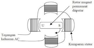 Hukum Faraday dan Gaya Gerak Listrik (GGL) Induksi dalam Membuat Listrik dari Magnet